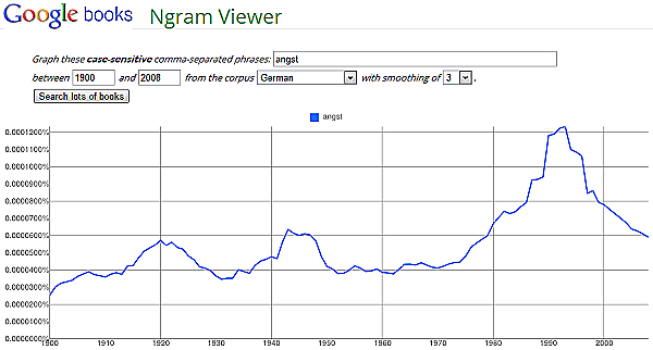 Google Books Ngram Viewer: Angst