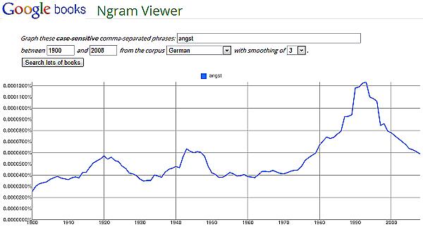 Google Books Ngram Viewer: Angst