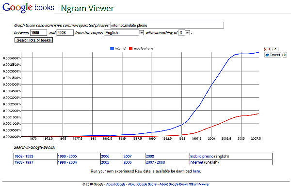 Google Books: Ngram Viewer