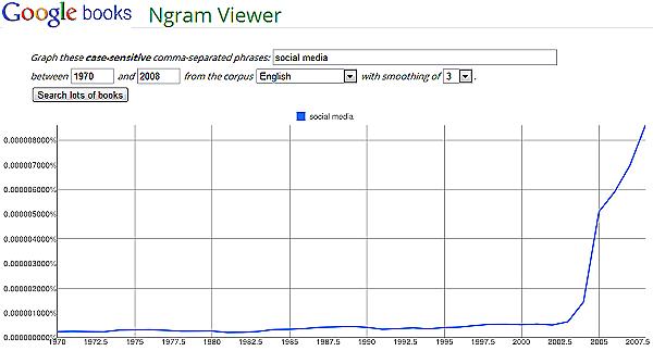 Ngram Viewer: der Aufstieg des Begriffs 'social media'